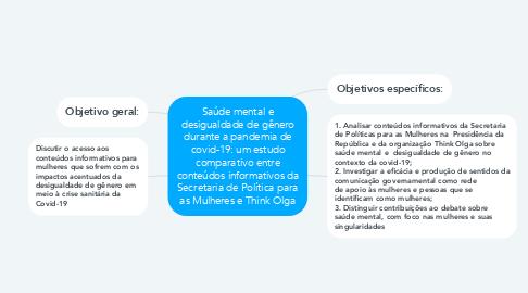 Mind Map: Saúde mental e desigualdade de gênero durante a pandemia de covid-19: um estudo comparativo entre conteúdos informativos da Secretaria de Política para as Mulheres e Think Olga