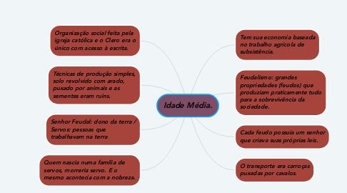 Mind Map: Idade Média.
