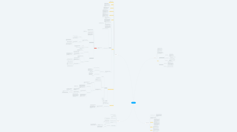 Mind Map: Eritropoiese