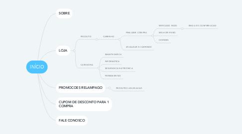 Mind Map: INÍCIO