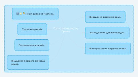 Mind Map: Опрацювання рядків у Пролозі