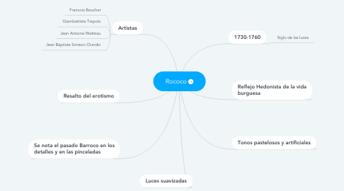 Mind Map: Rococo