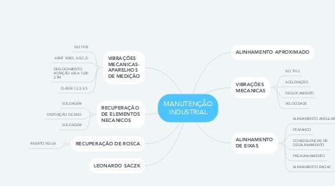 Mind Map: MANUTENÇÃO INDUSTRIAL