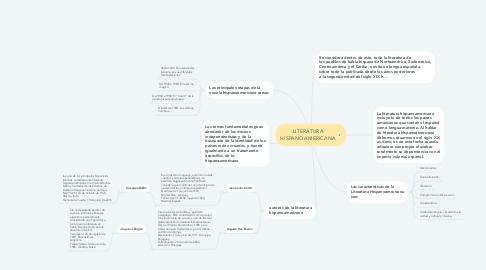 Mind Map: LITERATURA HISPANOAMERICANA