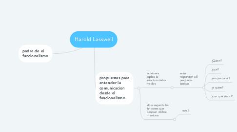 Mind Map: Harold Lasswell