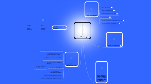 Mind Map: John F. Kennedy