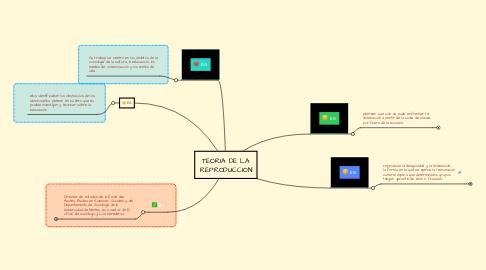 Mind Map: TEORIA DE LA REPRODUCCION