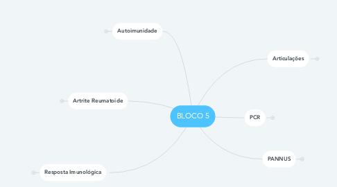 Mind Map: BLOCO 5