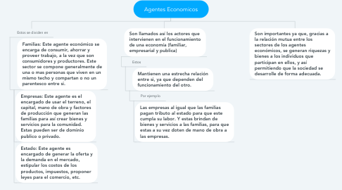 Mind Map: Agentes Economicos
