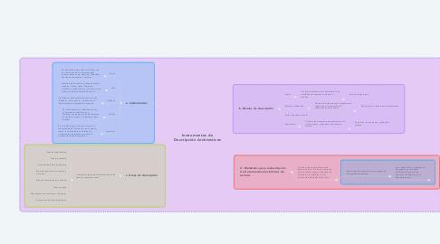 Mind Map: Instrumentos de Descripción Archivísticos