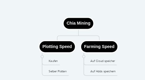 Mind Map: Chia Mining