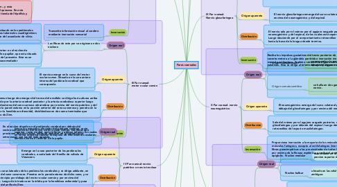 Mind Map: Pares craneales