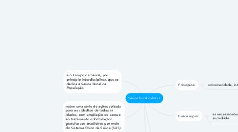 Mind Map: Saúde bucal coletiva