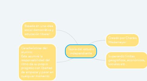 Mind Map: Teoría del estudio independiente