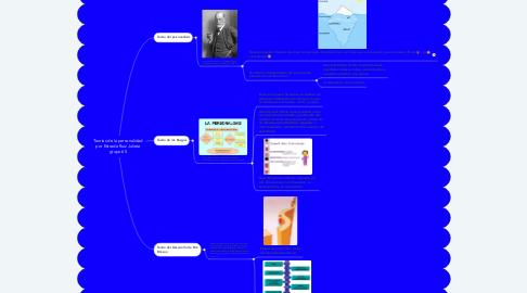 Mind Map: Teorías de la personalidad por Estrada Ruiz Julieta grupo 65