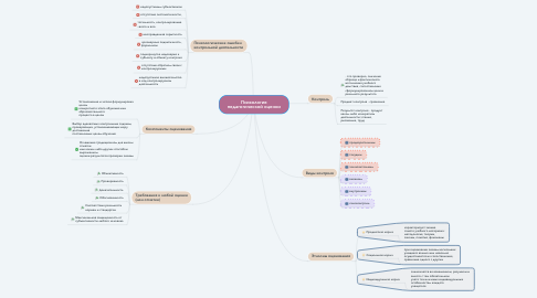 Mind Map: Ощущение
