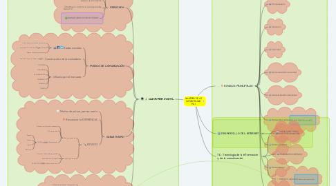 Mind Map: SOCIEDAD DE LA INFORMACIÓN (SI)