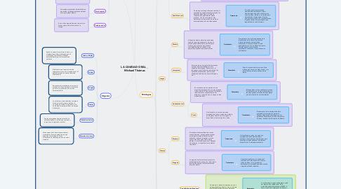 Mind Map: LA CAVIDAD ORAL _ Michael Thómas