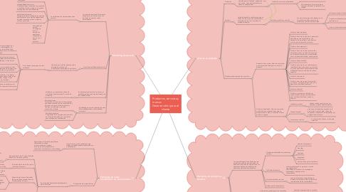 Mind Map: Productos, servicios y marcas                        Generar valor para el cliente