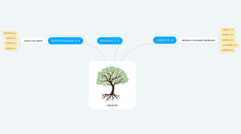Mind Map: ABUELOS