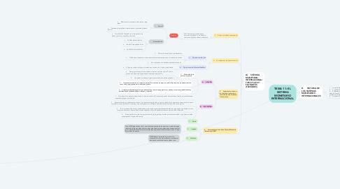 Mind Map: TEMA 11: EL SISTEMA MONETARIO INTERNACIONAL
