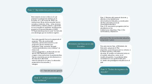 Mind Map: Ministerio de Educación del Ecuador