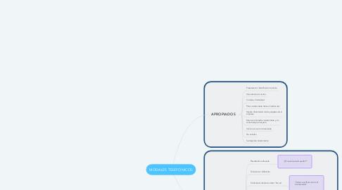Mind Map: MODALES TELEFONICOS
