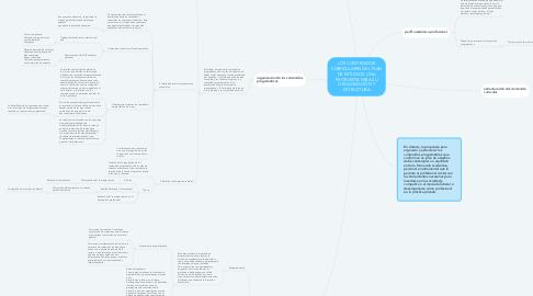 Mind Map: LOS CONTENIDOS CURRICULARES DEL PLAN DE ESTUDIOS: UNA PROPUESTA PARA SU ORGANIZACIÓN Y ESTRUCTURA