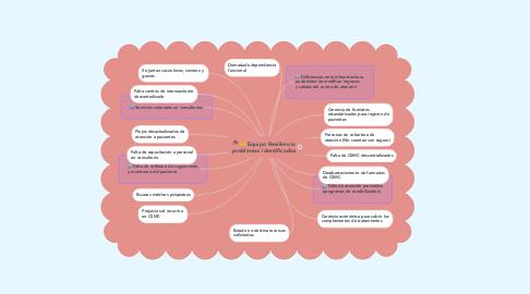 Mind Map: Equipo Resiliencia problemas identificados