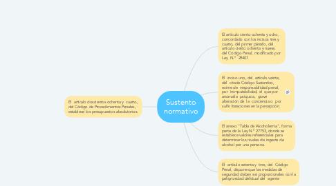 Mind Map: Sustento normativo