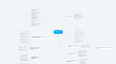 Mind Map: NORMA MIL. STD  105 D