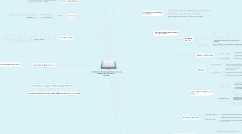 Mind Map: PROCESOS PARA EL DESARROLLO DE LAS COMPETENCIAS DE ARTE Y  CULTURA