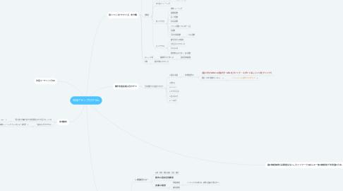 Mind Map: 体操プランプログラム