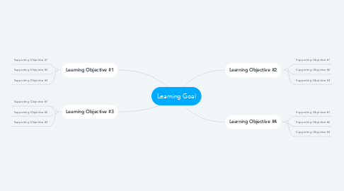 Mind Map: Learning Goal