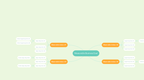 Mind Map: Measurable Business Goal