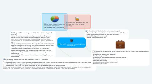 Mind Map: Тhe article is devoted to сoaching inside organizations.