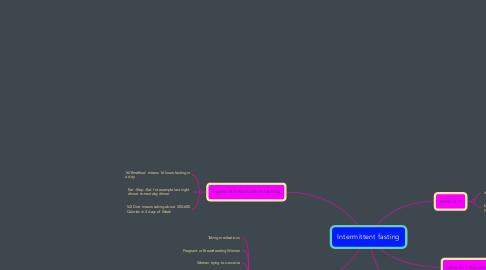 Mind Map: Intermittent fasting
