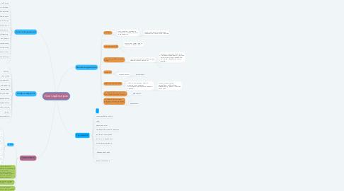 Mind Map: Риэлтор Дмитров