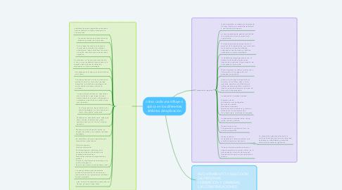 Mind Map: cómo cada una influye o aplica en los diferentes ámbitos de aplicación