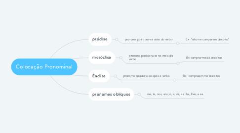 Mind Map: Colocação Pronominal