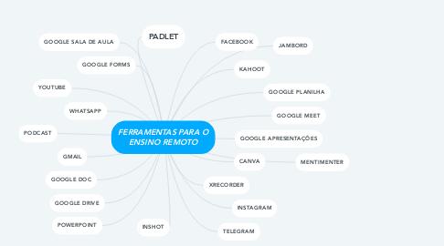 Mind Map: FERRAMENTAS PARA O ENSINO REMOTO