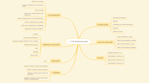 Mind Map: Via Intramuscular