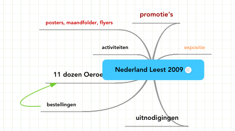 Mind Map: Nederland Leest 2009