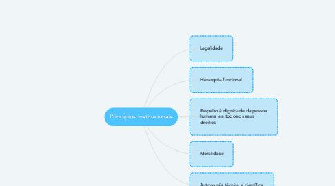 Mind Map: Princípios Institucionais