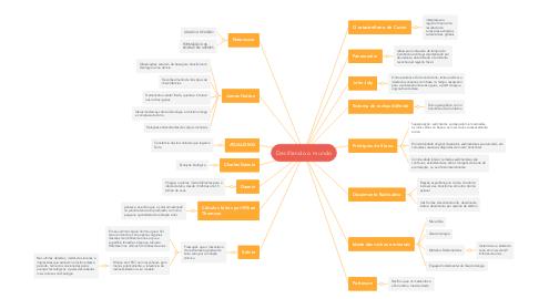 Mind Map: Decifrando o mundo