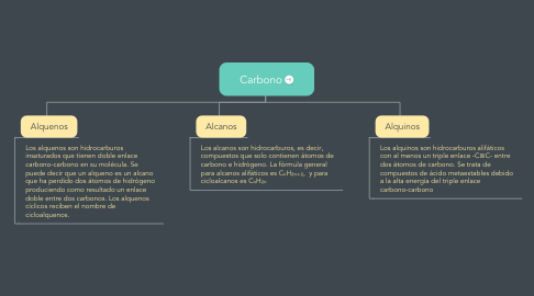 Mind Map: Carbono