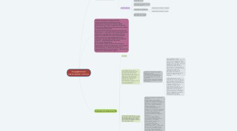 Mind Map: Государство как политический институт