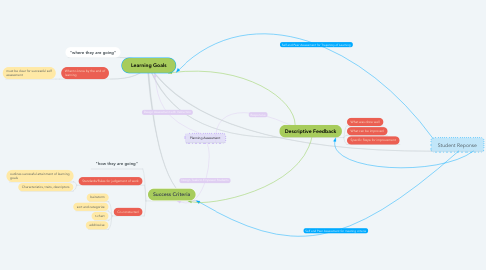Mind Map: Learning Goals
