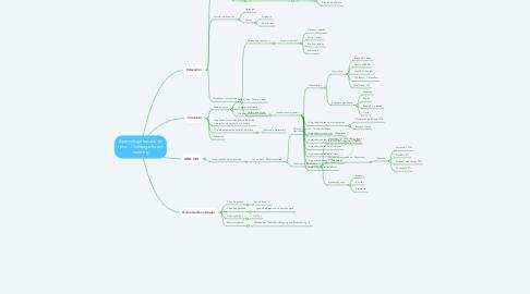 Mind Map: Aprendizaje basado en retos - Challenge-based learning