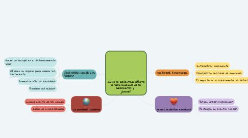 Mind Map: ¿Cómo la cuarentena afecta la salud emocional de los adolescentes y   jóvenes?